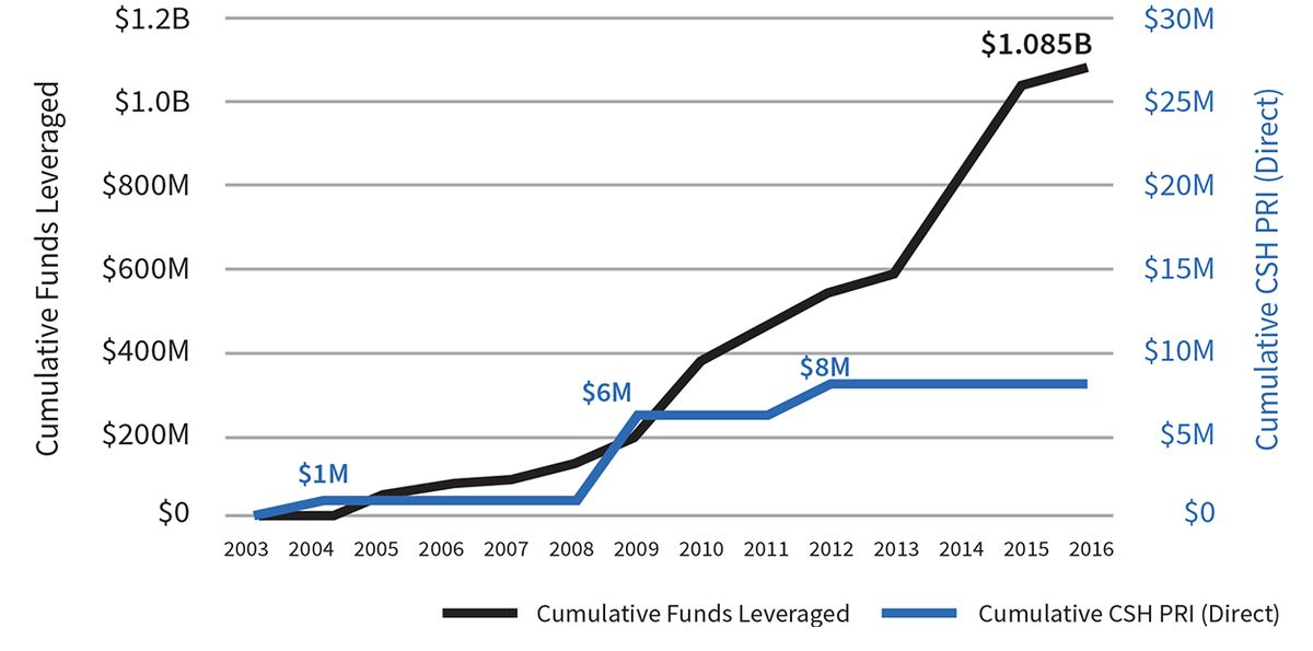 Source: CSH data. Includes both completed and pipeline projects. Note that the $2 million provided in 2012 was part of a national fund deployed all over the U.S., including but not limited to Los Angeles. Only the funds leveraged within Los Angeles are represented in this visual.