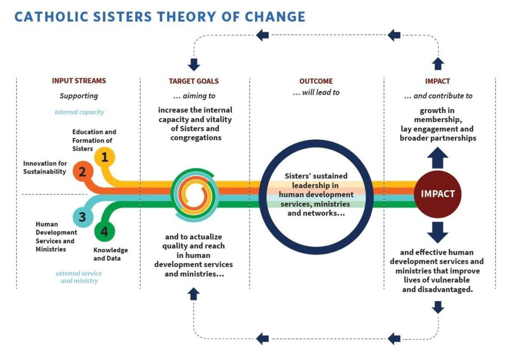 Theory of change graphic