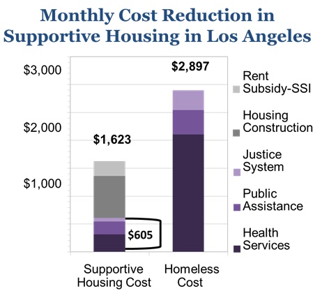 A graph showing $605 monthly cost reduction in supportive housing in Los Angeles