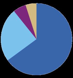 A decorative grant chart